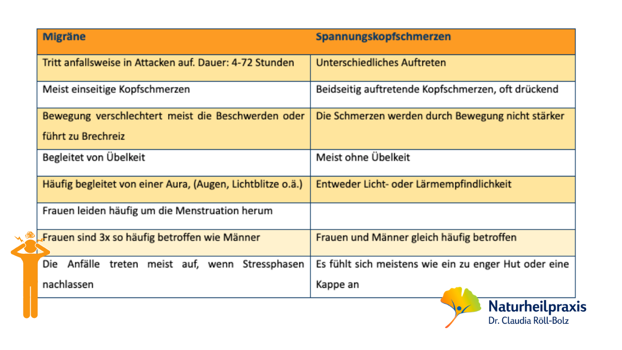 Migräne & Kopfschmerzen - Grafik Heilpraktikerin Dr. Röll-Bolz in Karlsruhe