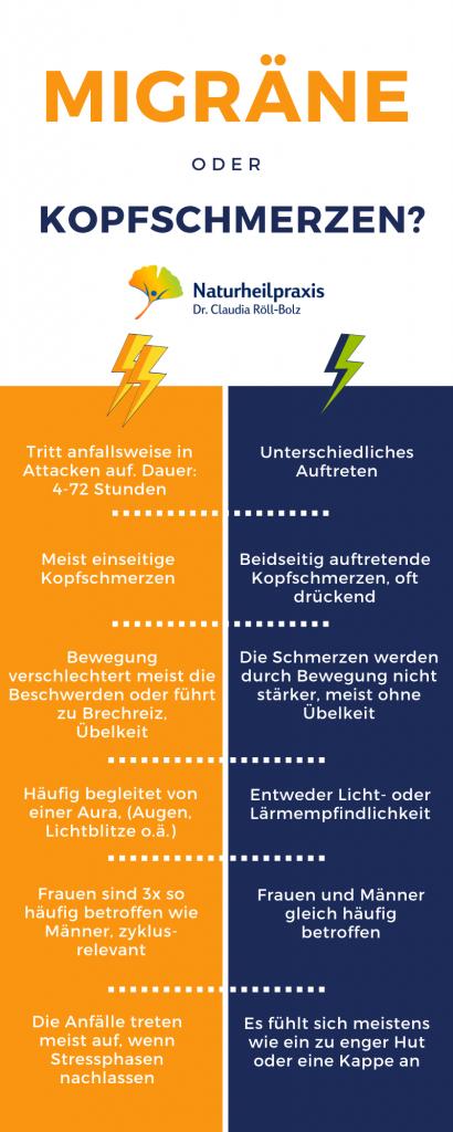 Migräne-oder-Kopfschmerzen-Infografik-1-Heilpraktikerin-Dr-Röll-Bolz-in-Karlsruhe-410x1024